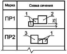 Рисунок В.1 - Пример выполнения ведомости перемычек