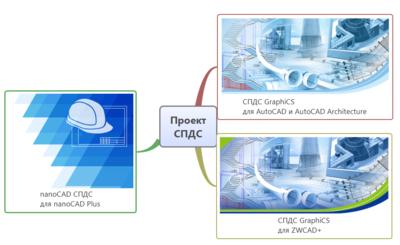 Проект СПДС на разных графических платформах