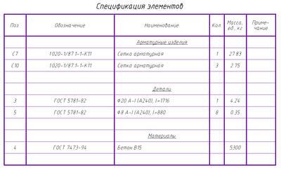 Рис. 12. Спецификация элементов