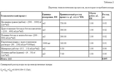 Договор на выполнение строительных подрядных работ 5.1.4.