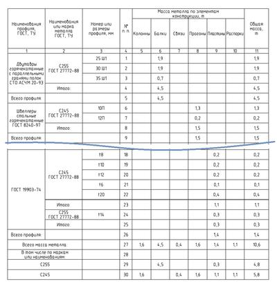 Спецификация металлопроката