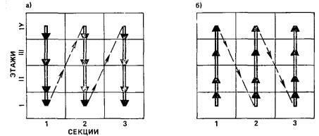 Рис. 3. Вертикальные организационные схемы развития специализированных потоков монтажа строительных конструкций и технологического оборудования