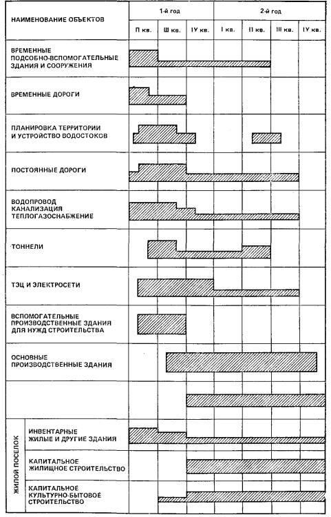 Рис. 4. Принципиальная схема освоения объемов строительно-монтажных работ по календарным периодам при строительстве промышленного предприятия с жилым поселком при нем