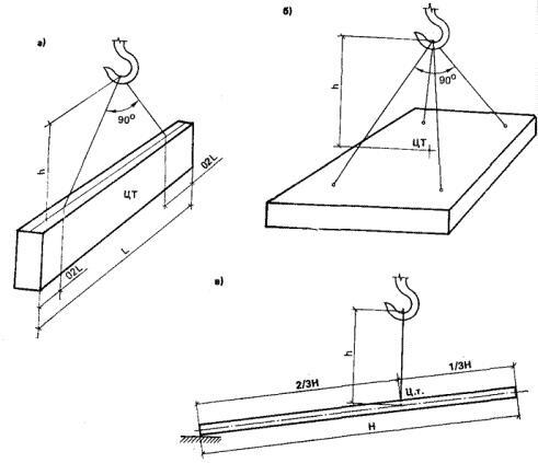Рис. 4. Схема расположения точек строповки монтируемых конструкций