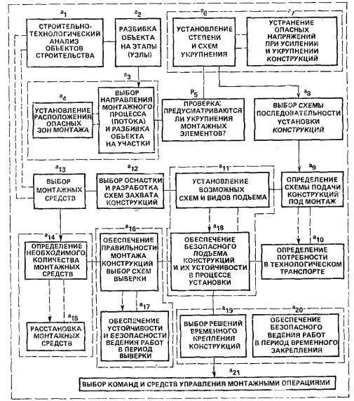Рис. 1. Схема последовательности разработки вариантов методов монтажа