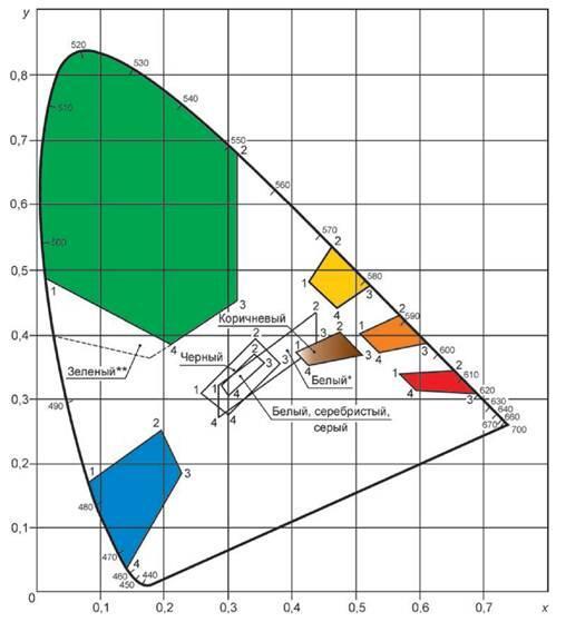 Рисунок 2 - График цветовых областей для знаков с внутренним и внешним освещением