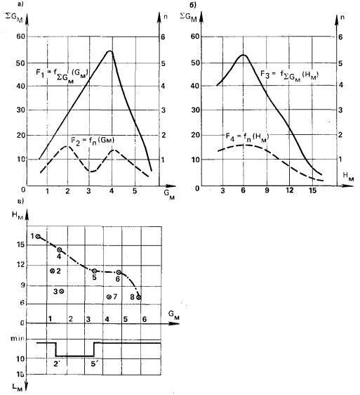 Рис. 2. Графики распределения характеристик монтажных элементов