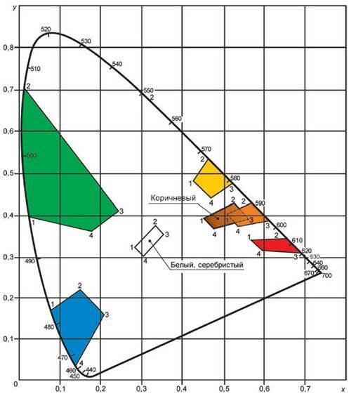 Рисунок 1 - График цветовых областей для знаков со световозвращающей поверхностью