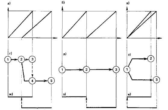 Рис. 11. Принципиальные схемы отображения взаимоувязки строительных процессов и переноса топологии на различных графических моделях