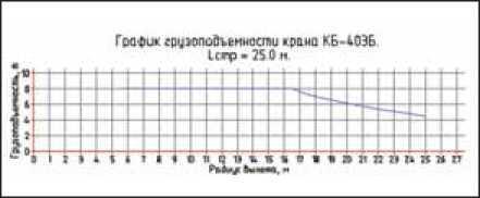 Рис. 8. Диалог подбора грузоподъемной техники