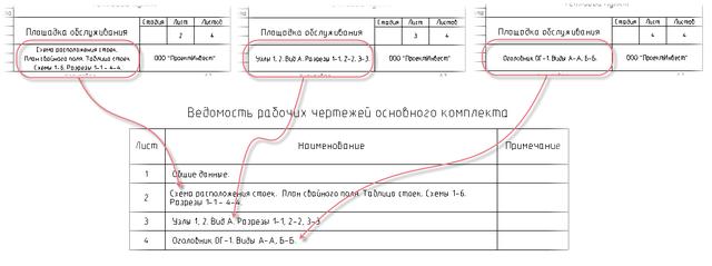 Формирование ведомости рабочих чертежей