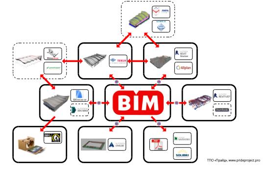 Схема OPEN BIM-взаимодействия ТПО «Прайд» при проектировании Центра художественной гимнастики Ирины Винер-Усмановой