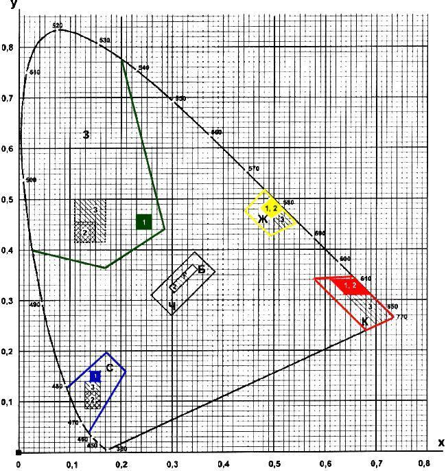 Рисунок А.1. Допустимые области цветности x, y сигнальных и контрастных цветов на стандартном цветовом графике МКО 1931 г.