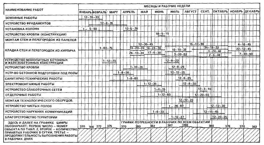 Рис. 12. Календарный план работы строительной организации